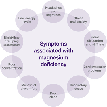 magnesium-deficiency-symptoms