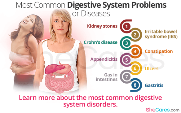 most-common-digestive-system-problems-or-diseases