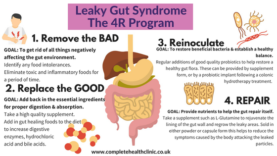 Complete-Health-Clinic-Leaky-Gut-Syndrome-4R-Program