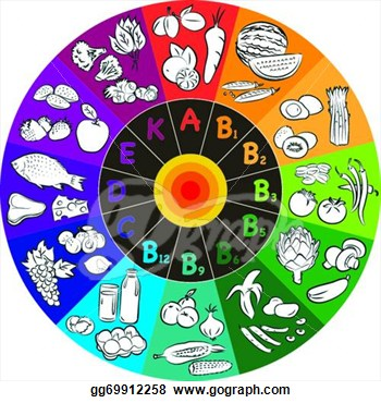 rueda de vitamienes