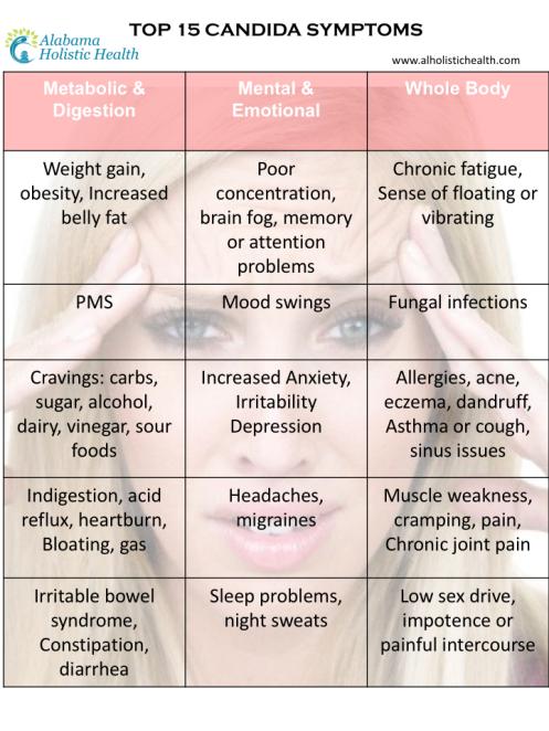 Top-15-Candida-Symptoms,jpg